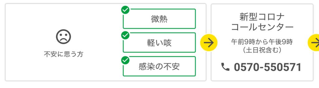新型コロナウイルス東京都コールセンター