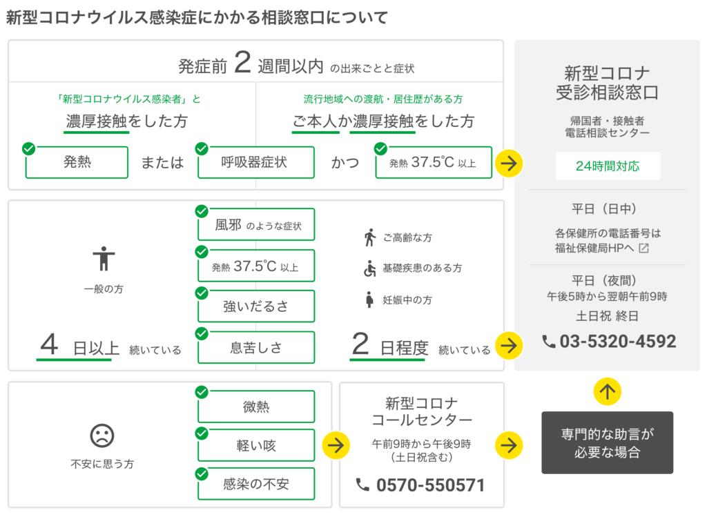 新型コロナウイルス東京都相談窓口について