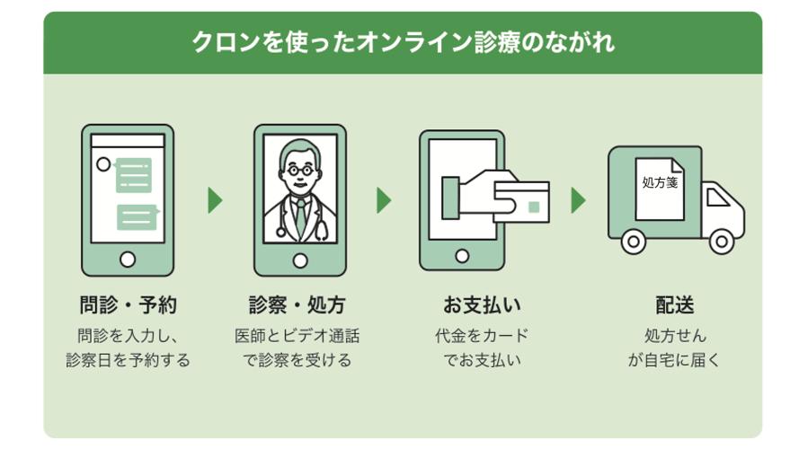 新型コロナウィルス対策のためオンライン診療を実施しています